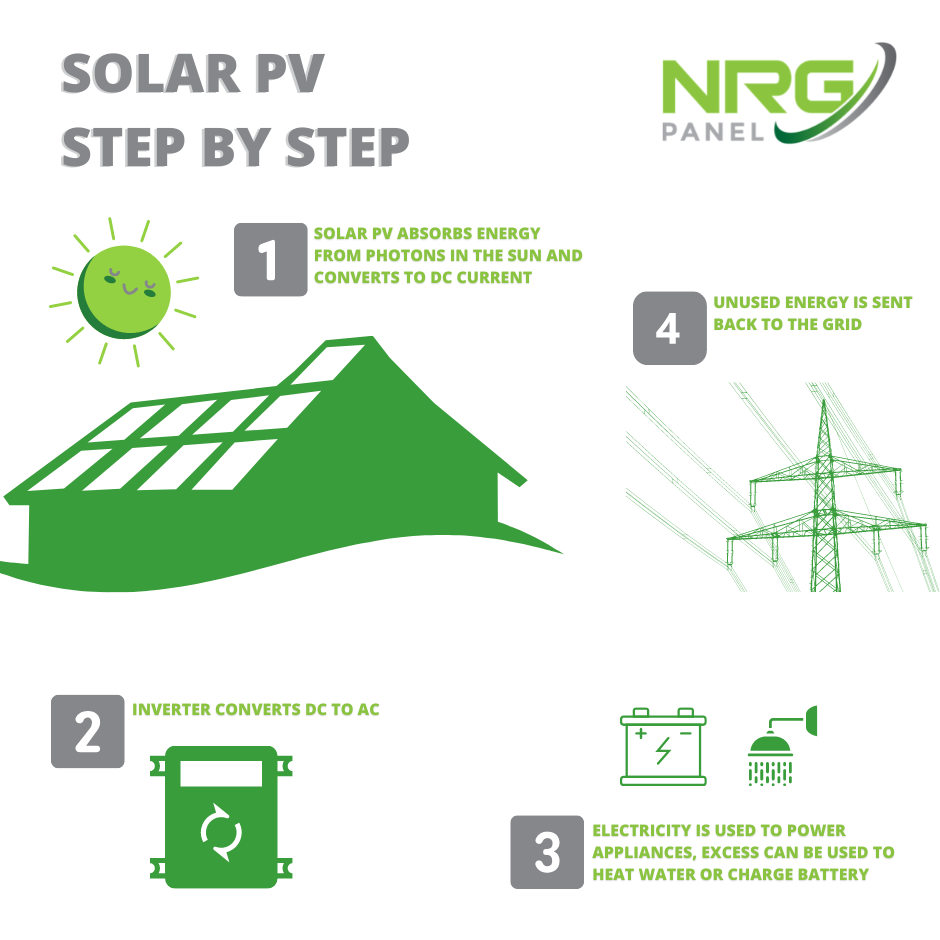 _HOW SOLAR PANELS - SOLAR PV WORKS- STEP BY STEP